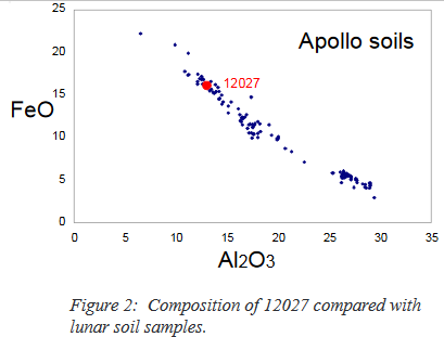 Apollo 12 sample 12027 FeO