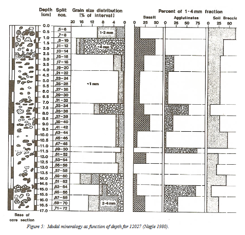 Apollo 12 sample 12027 modal mineralogy