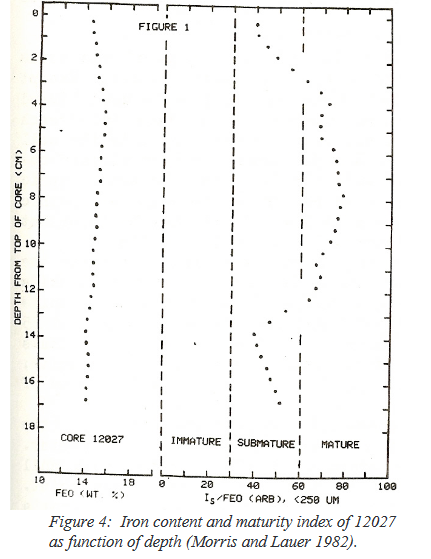 Apollo 12 sample 12027 soil maturity