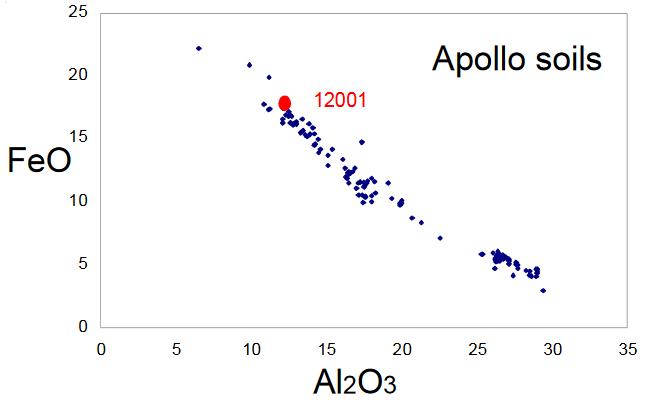 Sample 12001 FeO and Al2O3