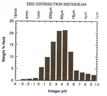 Sample 12001 and 12003 grain size distribution histogram