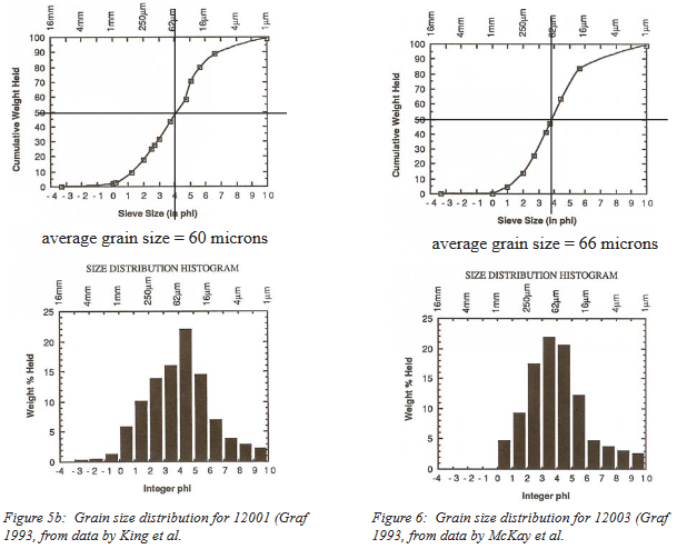 Sample 12001 and 12003 grain size distribution