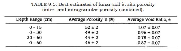 Regolith porosity