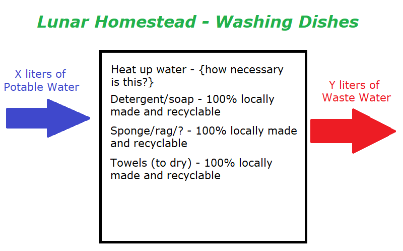 Washing dishes flow chart